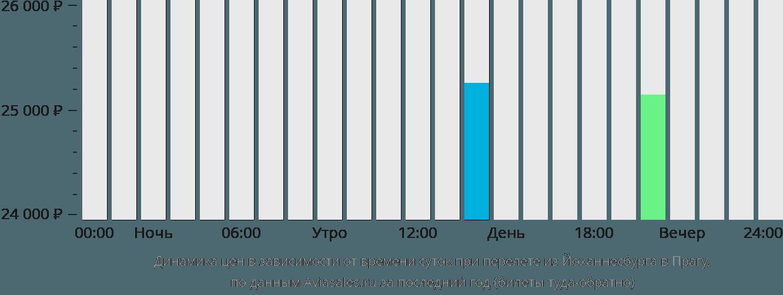 Динамика цен в зависимости от времени вылета из Йоханнесбурга в Прагу