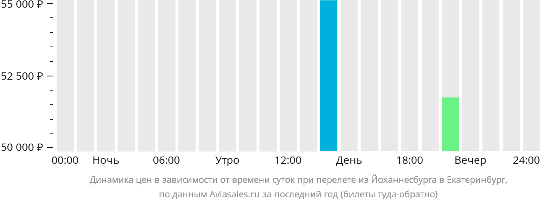Динамика цен в зависимости от времени вылета из Йоханнесбурга в Екатеринбург
