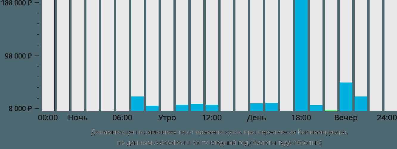 Динамика цен в зависимости от времени вылета из Килиманджаро
