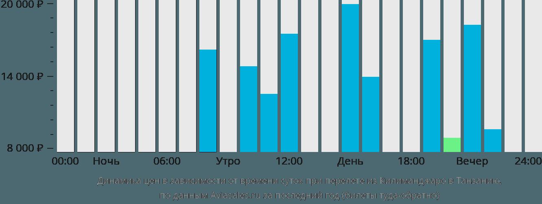Динамика цен в зависимости от времени вылета из Килиманджаро в Танзанию