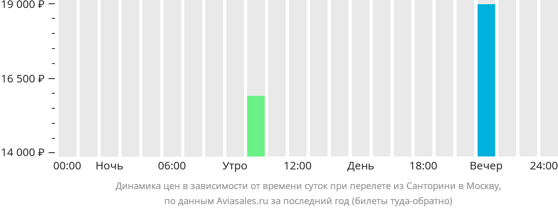 Динамика цен в зависимости от времени вылета из Санторини в Москву