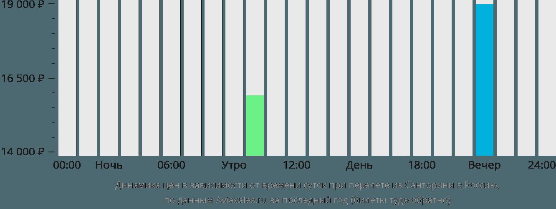 Динамика цен в зависимости от времени вылета из Санторини в Россию