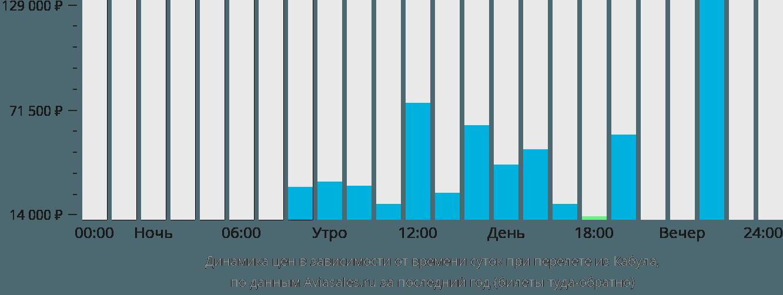 Динамика цен в зависимости от времени вылета из Кабула