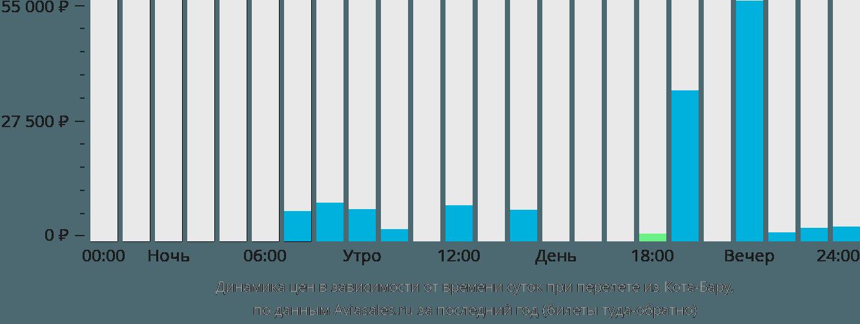 Динамика цен в зависимости от времени вылета из Кота-Бару