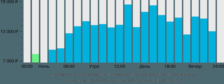 Динамика цен в зависимости от времени вылета из Калининграда