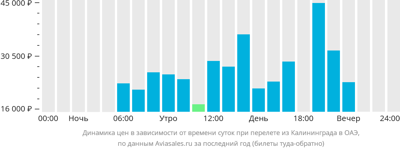 Динамика цен в зависимости от времени вылета из Калининграда в ОАЭ