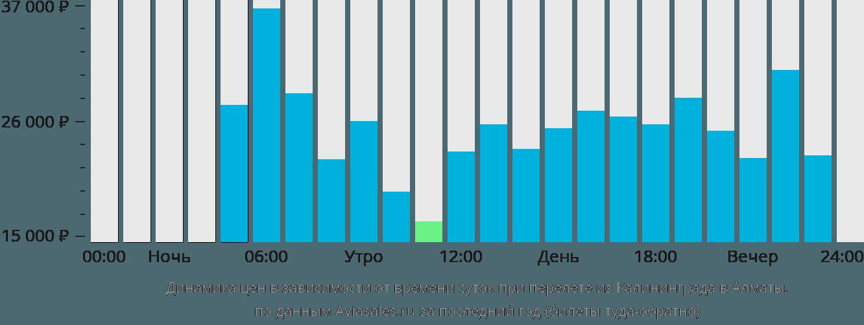 Динамика цен в зависимости от времени вылета из Калининграда в Алматы