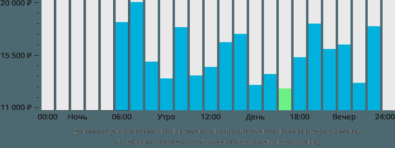 Динамика цен в зависимости от времени вылета из Калининграда в Армению