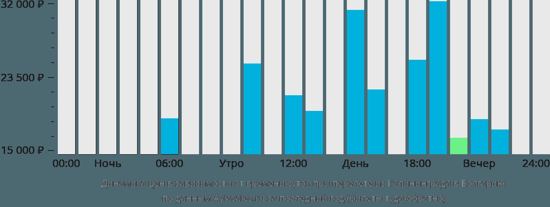 Динамика цен в зависимости от времени вылета из Калининграда в Болгарию