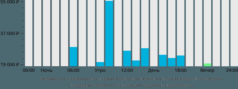 Динамика цен в зависимости от времени вылета из Калининграда в Благовещенск