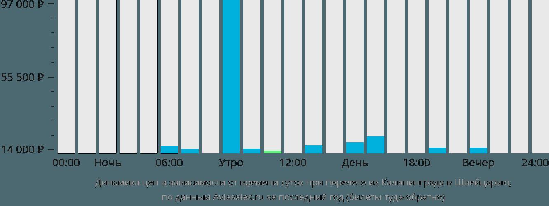 Динамика цен в зависимости от времени вылета из Калининграда в Швейцарию