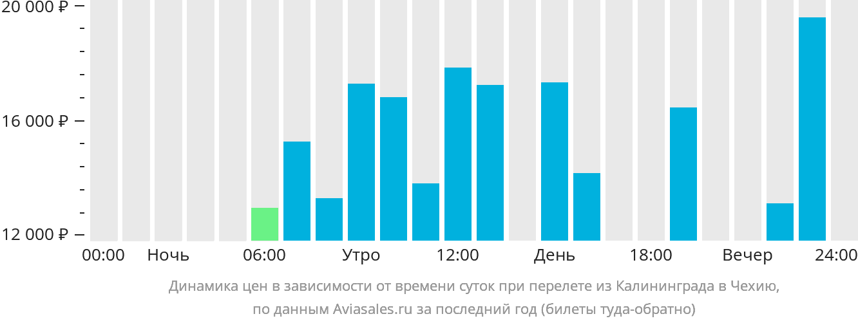 Динамика цен в зависимости от времени вылета из Калининграда в Чехию