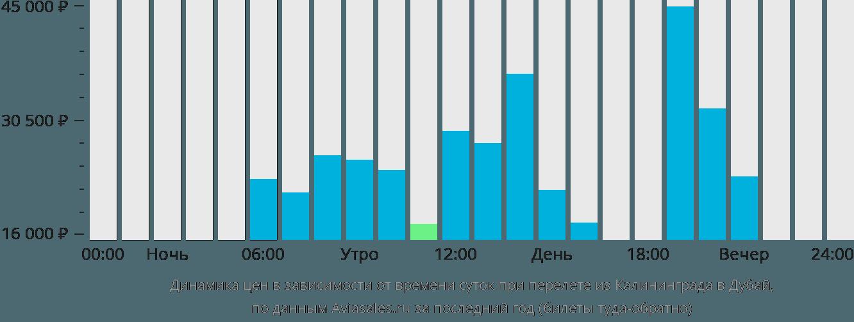 Динамика цен в зависимости от времени вылета из Калининграда в Дубай