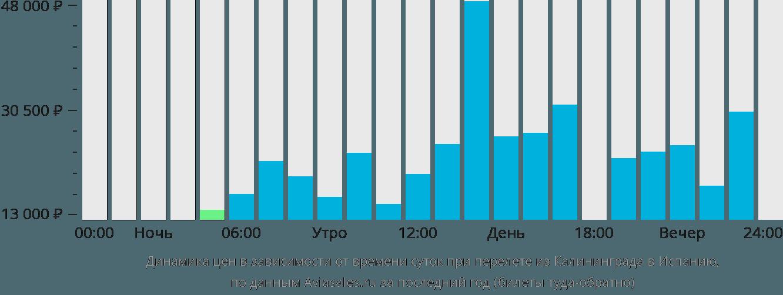 Динамика цен в зависимости от времени вылета из Калининграда в Испанию