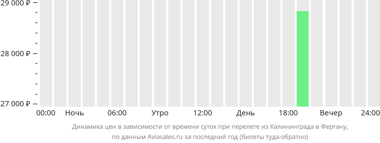 Динамика цен в зависимости от времени вылета из Калининграда в Фергану