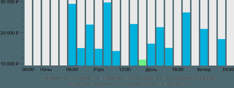 Динамика цен в зависимости от времени вылета из Калининграда во Францию