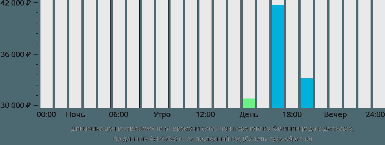 Динамика цен в зависимости от времени вылета из Калининграда в Джакарту