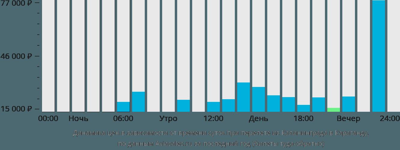 Динамика цен в зависимости от времени вылета из Калининграда в Караганду