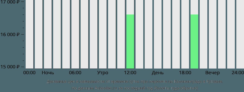 Динамика цен в зависимости от времени вылета из Калининграда в Кутаиси