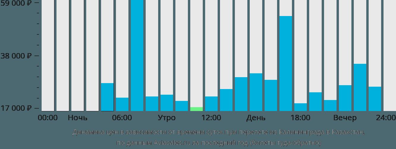 Динамика цен в зависимости от времени вылета из Калининграда в Казахстан
