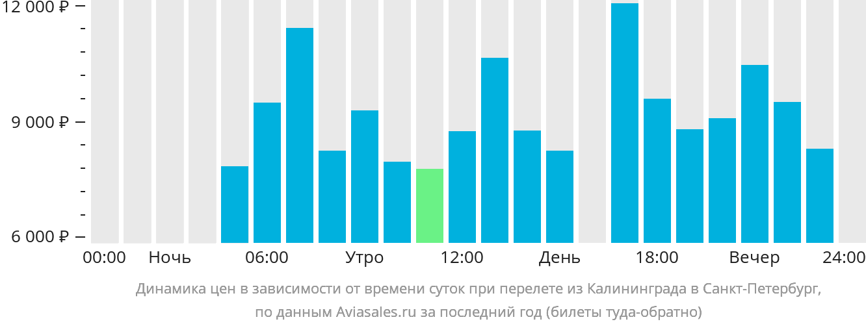 Динамика цен в зависимости от времени вылета из Калининграда в Санкт-Петербург