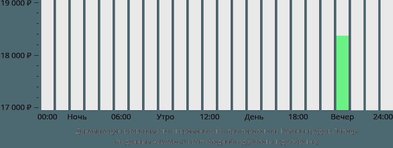 Динамика цен в зависимости от времени вылета из Калининграда в Липецк