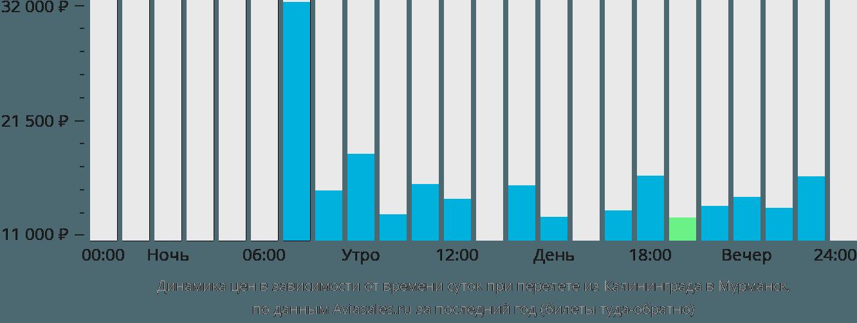 Динамика цен в зависимости от времени вылета из Калининграда в Мурманск