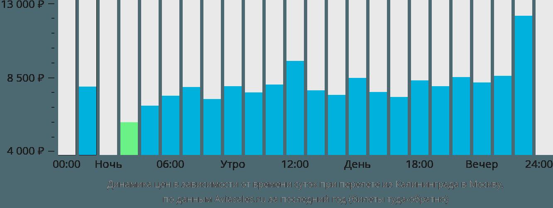 Динамика цен в зависимости от времени вылета из Калининграда в Москву