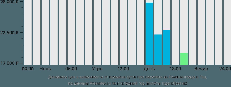 Динамика цен в зависимости от времени вылета из Калининграда в Ош