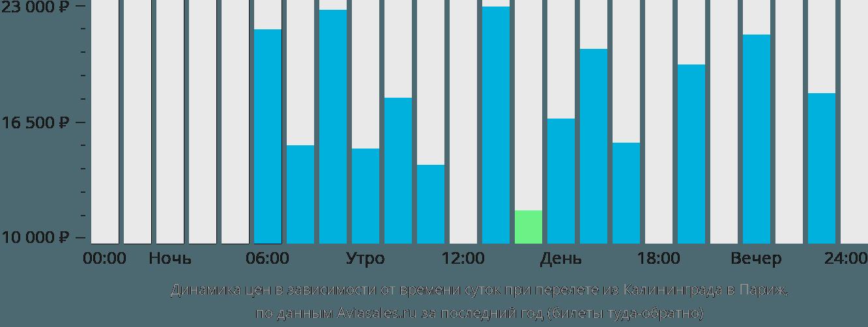 Динамика цен в зависимости от времени вылета из Калининграда в Париж