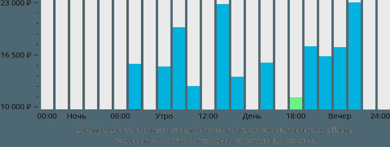 Динамика цен в зависимости от времени вылета из Калининграда в Пермь