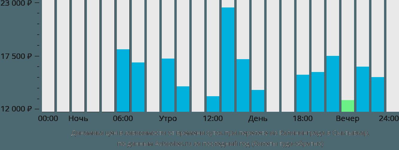 Динамика цен в зависимости от времени вылета из Калининграда в Сыктывкар