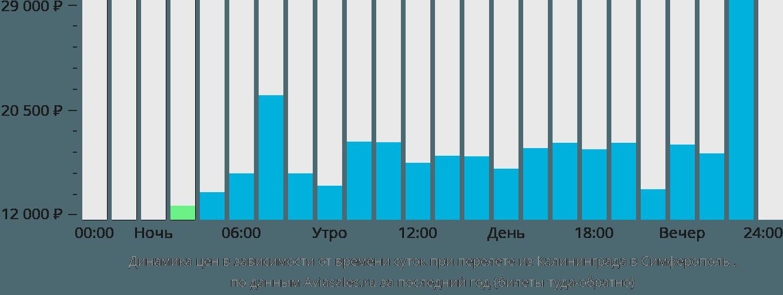 Динамика цен в зависимости от времени вылета из Калининграда в Симферополь