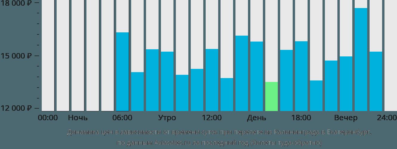 Динамика цен в зависимости от времени вылета из Калининграда в Екатеринбург
