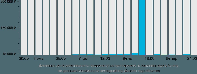 Динамика цен в зависимости от времени вылета из Калининграда в Астану