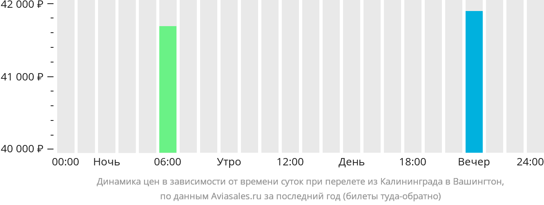 Динамика цен в зависимости от времени вылета из Калининграда в Вашингтон