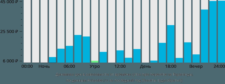 Динамика цен в зависимости от времени вылета из Караганды