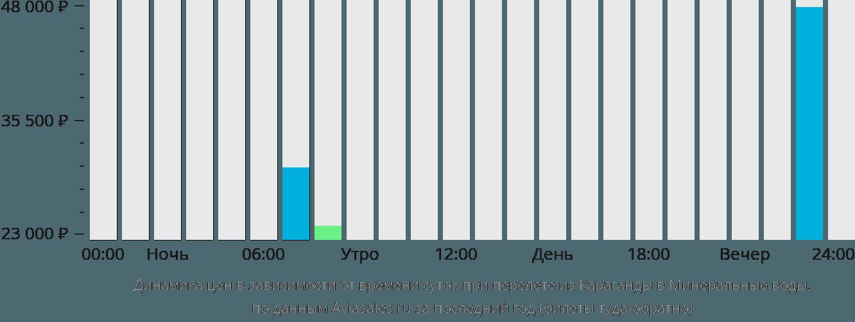 Динамика цен в зависимости от времени вылета из Караганды в Минеральные воды