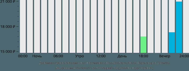 Динамика цен в зависимости от времени вылета из Караганды в Урумчи