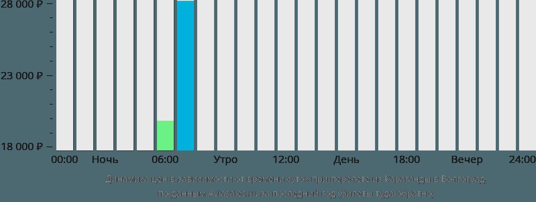 Динамика цен в зависимости от времени вылета из Караганды в Волгоград