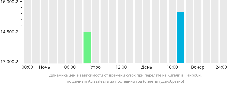 Динамика цен в зависимости от времени вылета из Кигали в Найроби