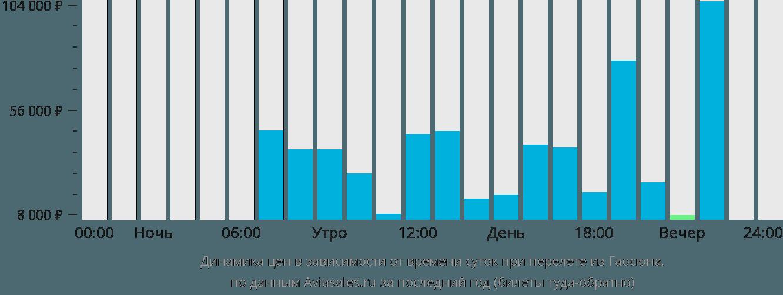 Динамика цен в зависимости от времени вылета из Гаосюна