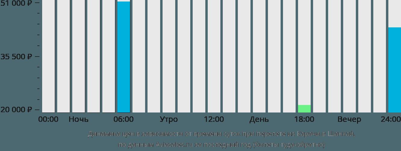 Динамика цен в зависимости от времени вылета из Карачи в Шанхай