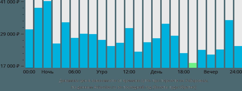 Динамика цен в зависимости от времени вылета из Хабаровска