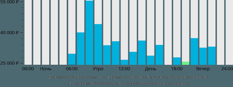 Динамика цен в зависимости от времени вылета из Хабаровска в Анапу