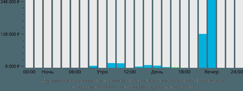 Динамика цен в зависимости от времени вылета из Хабаровска в Благовещенск