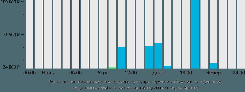 Динамика цен в зависимости от времени вылета из Хабаровска в Душанбе