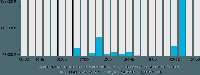 Динамика цен в зависимости от времени вылета из Хабаровска в Испанию