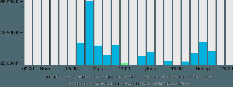 Динамика цен в зависимости от времени вылета из Хабаровска в Геленджик