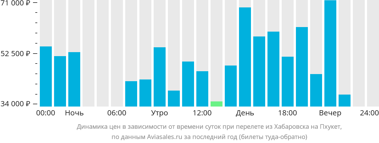 Динамика цен в зависимости от времени вылета из Хабаровска на Пхукет
